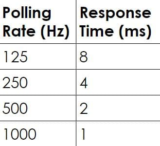 What is polling rate? | ProSettings net