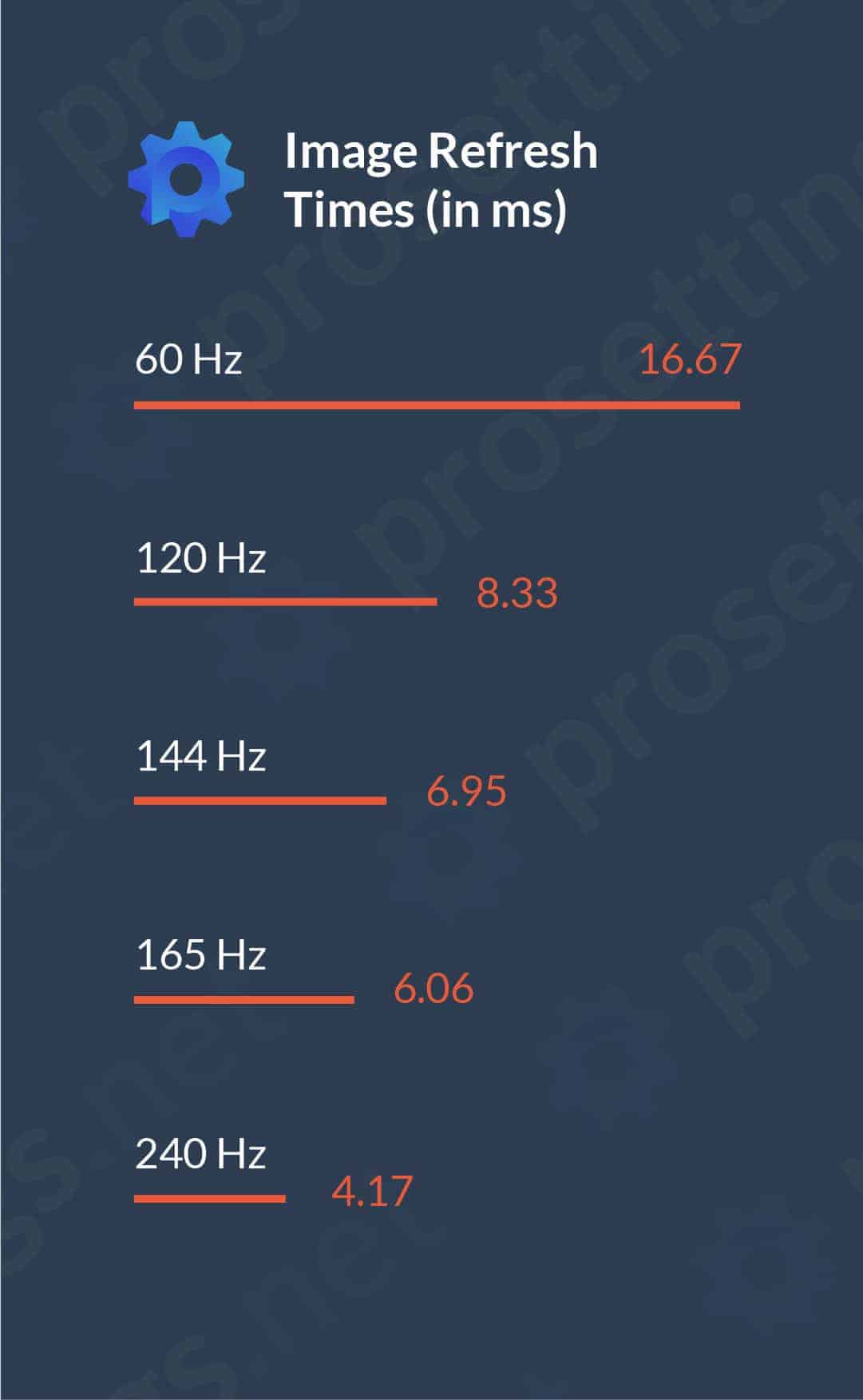 60Hz vs 144Hz vs 240Hz | ProSettings net